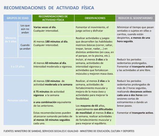 recomendaciones-actividad-fisica